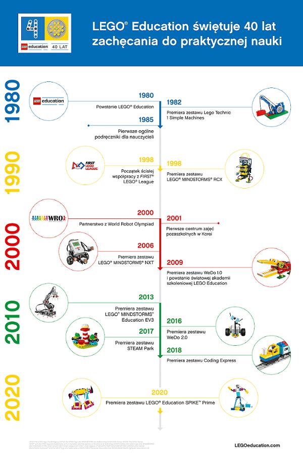 lego-education-swietuje-40lat